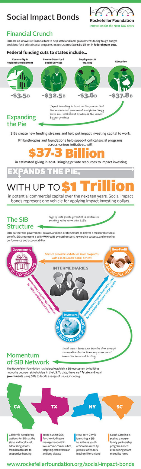 Social Impact Bonds Infographic : The Rockefeller Foundation | impact investing | Scoop.it