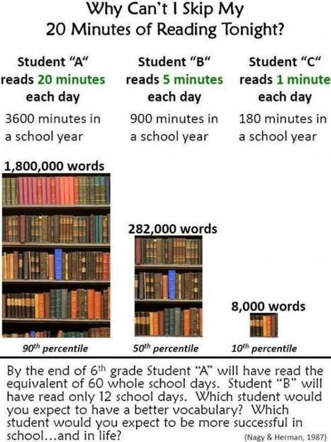 The Long-Term Effects of Skipping Your Reading Homework | Edudemic | Let's Educate | Scoop.it