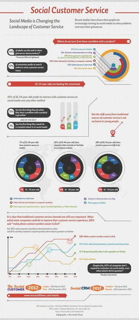 Infographie N° 3 : Comment les médias sociaux modifient le service client | RelationClients | Scoop.it