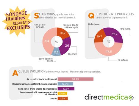 Pharmaciens : leur vision de l'officine en 2025 - Presse et enquêtes - DirectMedica | DM News | Scoop.it