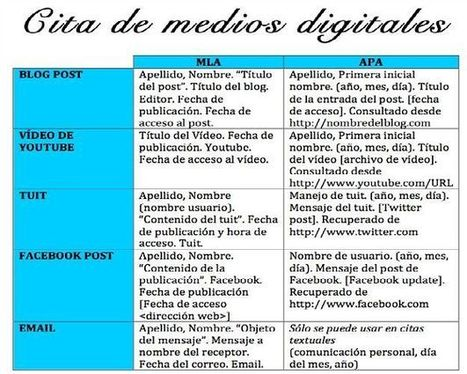 La cita de medios digitales (posts, tuits, vídeos de Youtube, etc.) | XarxaTIC | Escuela y Web 2.0. | Scoop.it