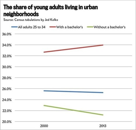 Young Adults Are Getting More Suburban. So Why Does Your City Seem Full of Twentysomethings? | Peer2Politics | Scoop.it