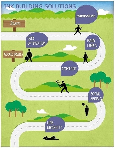 HOW TO GET BACKLINKS IN 2013 | Search Engine Optimization Tips - your Google marketing secrets | Scoop.it
