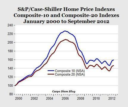 Case-Shiller Home Price Index for September confirms that we are now in the midst of a US housing market recovery | AEIdeas | Economics and Business | Scoop.it