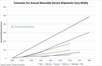 The Wearables Market Will Be Huge, Assuming It Can Overcome Pricing Hurdles | Quantified-Self & Gamification | Scoop.it
