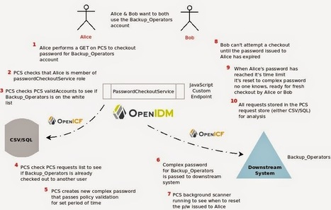 Identity Relationship Management: Building a Password Checkout Service in OpenIDM | JANUA - Identity Management & Open Source | Scoop.it