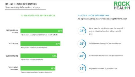 El 80 por ciento de los adultos conectados a Internet utilizan herramientas digitales para la salud | MobiHealthNews | eSalud Social Media | Scoop.it