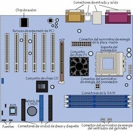 La placa base de un ordenador | Introducción a la Informatica | Scoop.it
