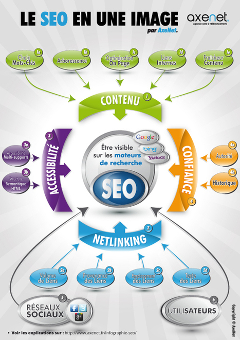 Le SEO en une infographie | transition digitale : RSE, community manager, collaboration | Scoop.it