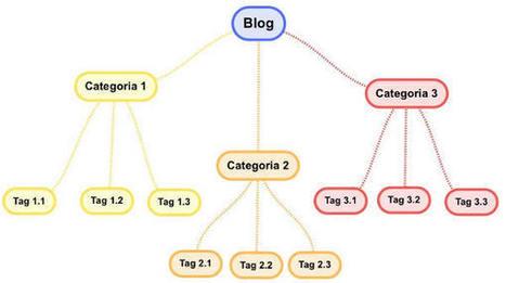 Ottimizzare tag e categorie del tuo blog | Social Media Consultant 2012 | Scoop.it