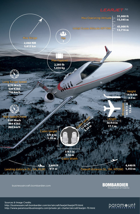 Learjet 70 & Learjet 75 - The Next Evolutions of the Lear 40/45 | Private Jet Charter | Scoop.it
