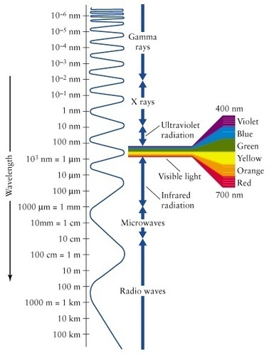 What Wavelength Goes With a Color?   Color Theories   Scoop.it