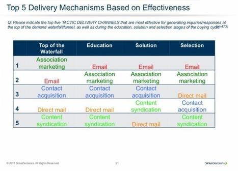 B2B : quelle place pour l'email dans la stratégie marketing ? | ADN Web Marketing | Scoop.it
