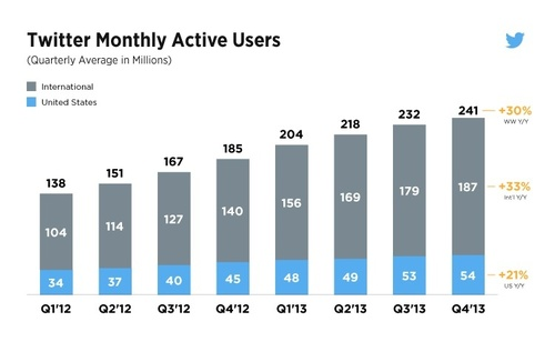 Twitter's monthly users