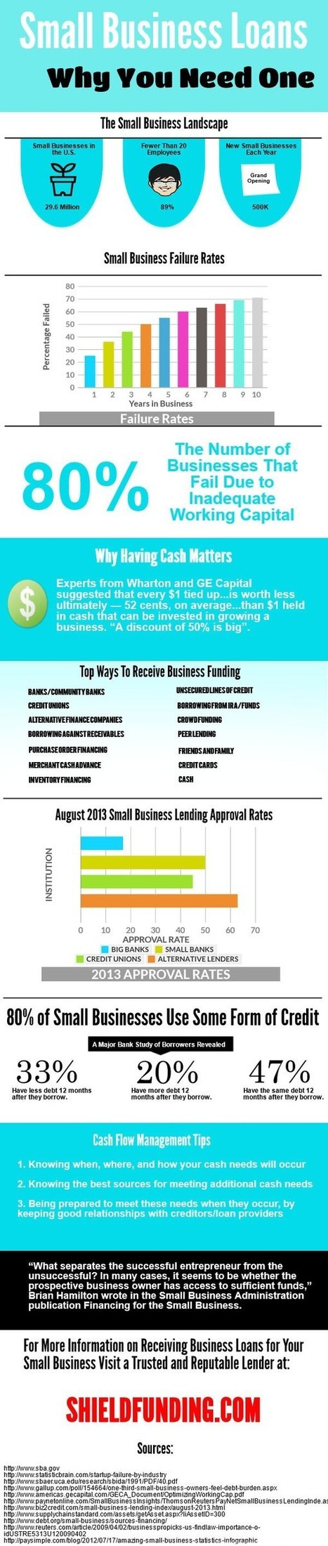 Need a Small Business Loan - How to Get it? | Infographic | All Infographics | Scoop.it