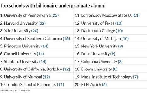 Top 20 colleges with most billionaire alumni - KOAT Albuquerque | réseau d'anciens | Scoop.it