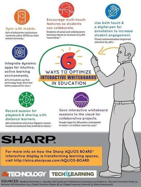 INFOGRAPHIC: 6 Ways to Optimize Interactive Whiteboards in Education | Emerging Learning Technologies | Scoop.it