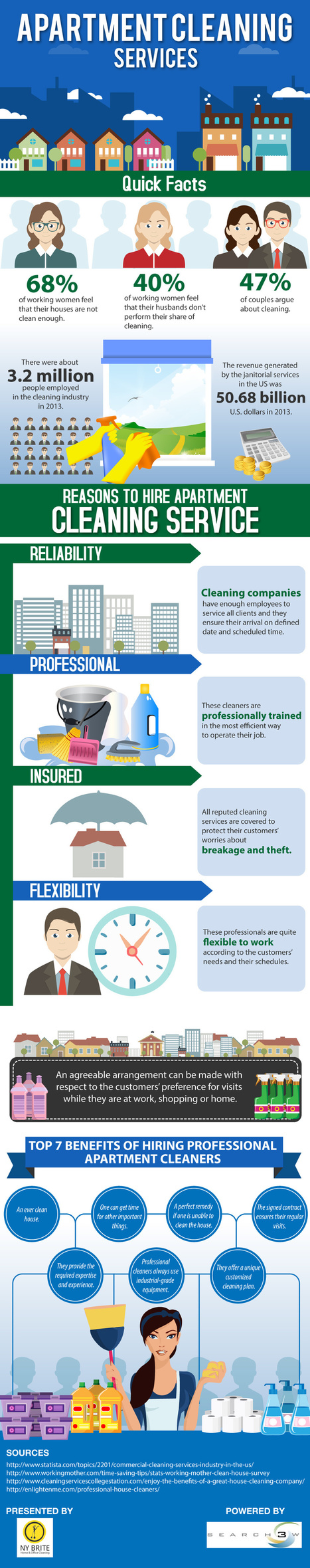 Reasons to hire Apartment Cleaning Services – infographi | Nybrite | Scoop.it