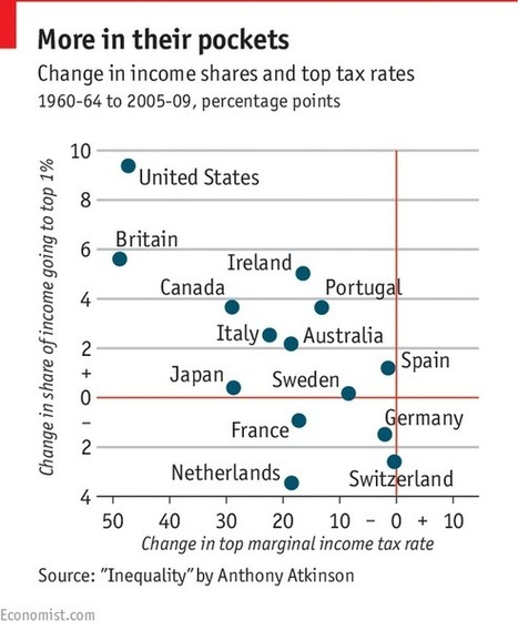 Short-read - How inequality affects growth | Globalisation: Introduction | Scoop.it