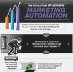 How the Evolution of Modern Marketing Is Changing B2B Marketing [Infographic] | Business 2 Community | e-Travel News & Trends | Scoop.it