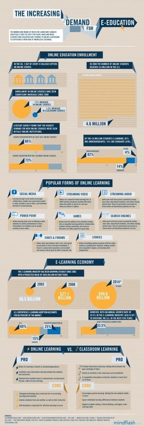 The Increasing Demand for E-Education   Visual.ly   Pedalogica: educación y TIC   Scoop.it
