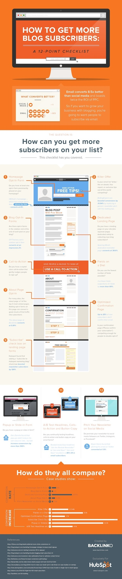 12 Ways to Get More Blog Subscribers [Infographic] | MarketingHits | Scoop.it