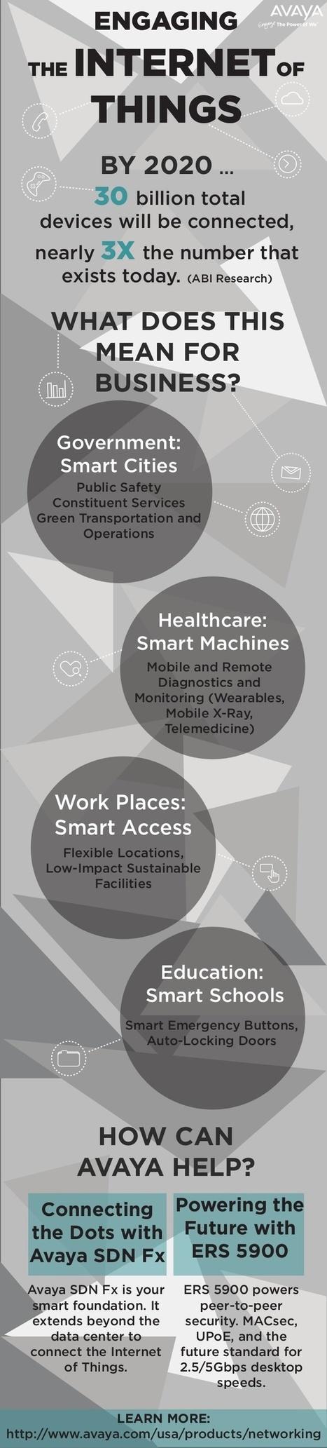 ¿Qué significa Internet de las Cosas para las empresas? #infografia #infographic | Uso inteligente de las herramientas TIC | Scoop.it