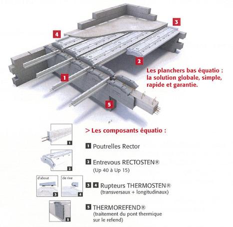 RT 2012 : le plancher, meilleure variable d'ajustement ? | IMMOBILIER 2015 | Scoop.it