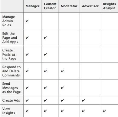 Facebook Adds Admin Roles: This Week in Social Media | Social Media Examiner | Social Media Marketing Superstars | Scoop.it