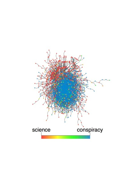 Viral Misinformation: The Role of Homophily and Polarization | Papers | Scoop.it