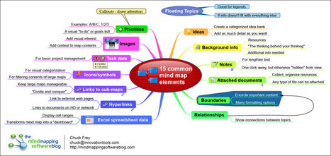 Visual Thinking : Chuck Frey | Medic'All Maps | Scoop.it