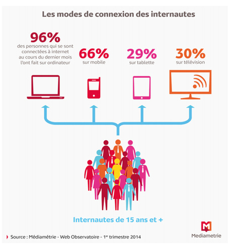 La télévision devant la tablette pour accéder à Internet #TVConnected | SOCIAL TV & TV CONNECTÉE | Scoop.it