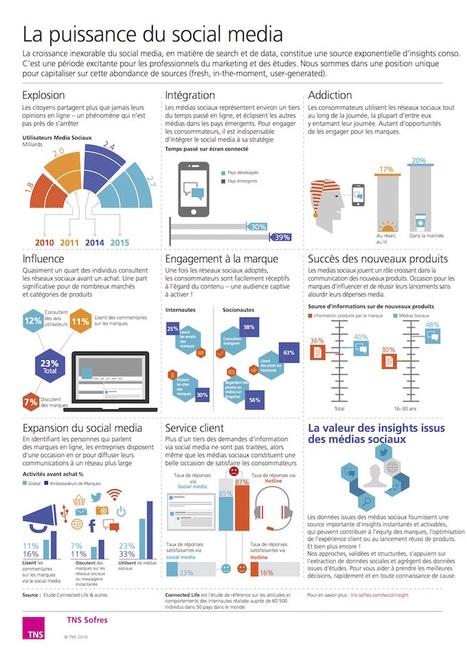 L'efficacité des réseaux sociaux : une infographie TNS Sofres – Pour Les Patrons... | Web information Specialist | Scoop.it