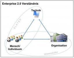Was ist Enterprise 2.0? Teil 2: Mein persönlichesBegriffsverständnis | Do the Enterprise 2.0! | Scoop.it