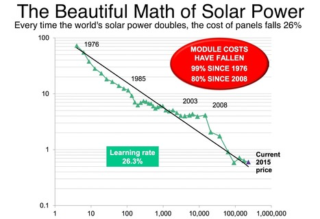 "Is this the most important chart in global energy? (""can't dispute graph of declining cost of solar"") 