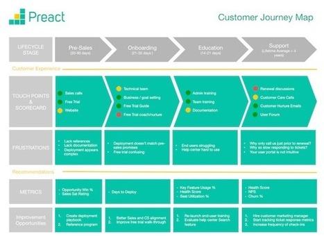 Map Your Customer Journey [template]   CustDev: Customer Development, Startups, Metrics, Business Models   Scoop.it