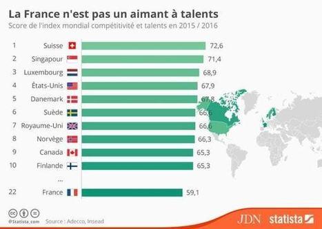 Quels pays attirent les meilleurs talents ? | Methode DISC et communication | Scoop.it