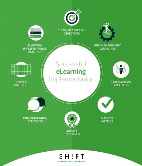 7 Factors For Ensuring a Successful eLearning Implementation | APRENDIZAJE | Scoop.it