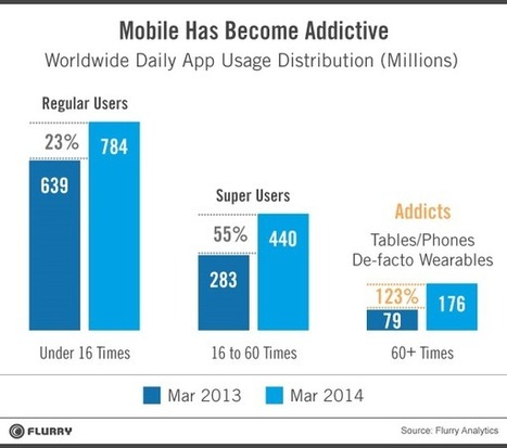 The Rise of the Mobile Addict   Social media   Scoop.it