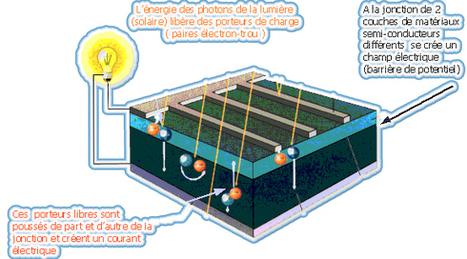Fabrication et fonctionnement panneau solaire | TPE - Panneau Solaire & Energie Solaire | Scoop.it