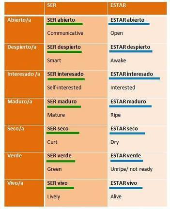 ¿Ser o estar? (Nivel B1) - Spanish Skype Lessons   Aprender español online via skype   Scoop.it