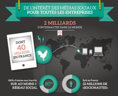 MyComUnity - Intérêt des réseaux sociaux pour les TPE PME | *TCpartners* L'actu des partenaires & des anciens diplômés | Scoop.it