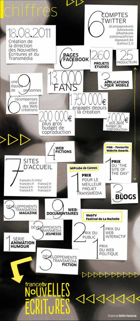 Webdocumentaires, transmedia, webfictions, expériences narratives : l'essor des nouvelles écritures chez France Télévisions | Transmedia issues & Newsgames | Scoop.it