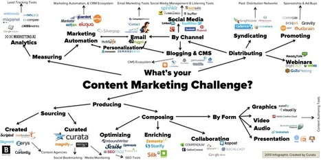 The Ultimate List Of Content Marketing Tools | Gestión de contenidos | Scoop.it