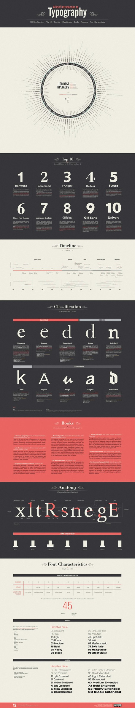 A Brief Introduction to Typography – Infographic | visual data | Scoop.it