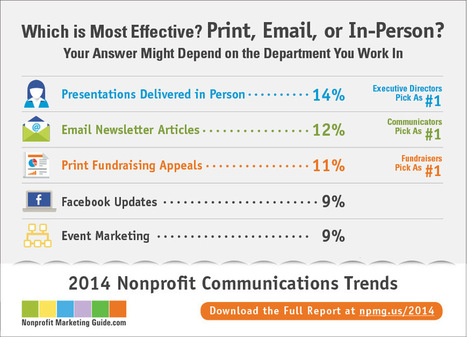 Which is Most Effective: Print, Email, or In-Person? | Charity Fundraising | Scoop.it
