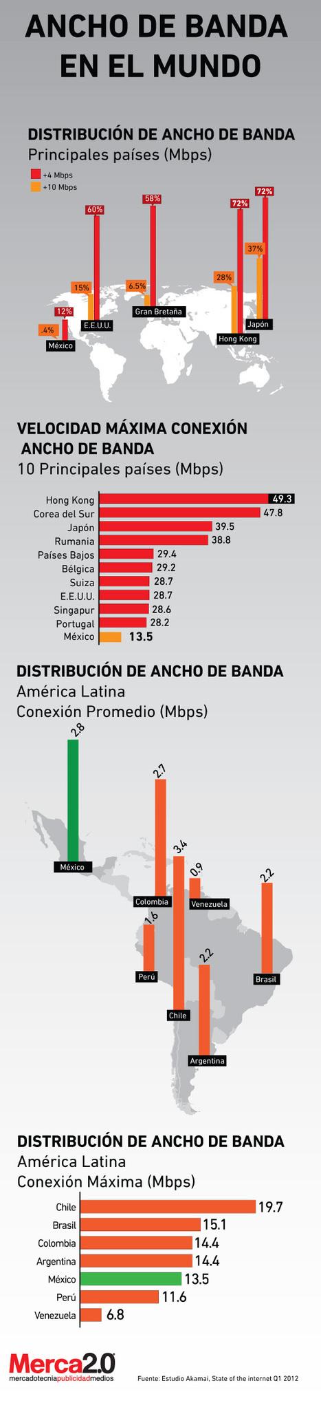 El ancho de banda en el mundo #infografia #infographic#internet | Pedalogica: educación y TIC | Scoop.it