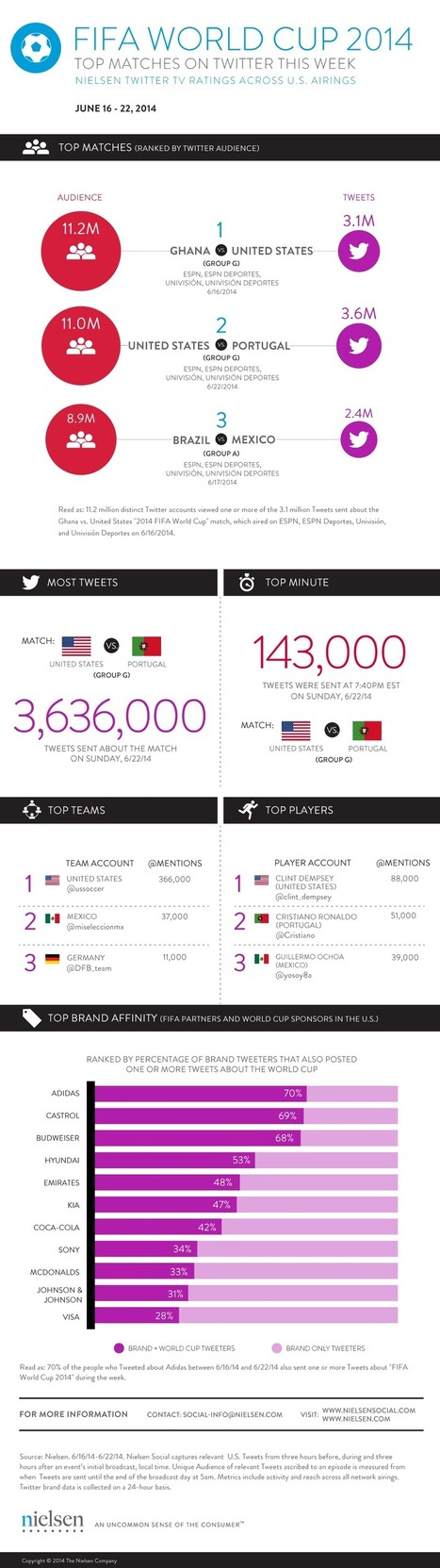 FIFA World Cup 2014: Top Matches On Twitter the Week of 6/16 - Nielsen Social | screen seriality | Scoop.it