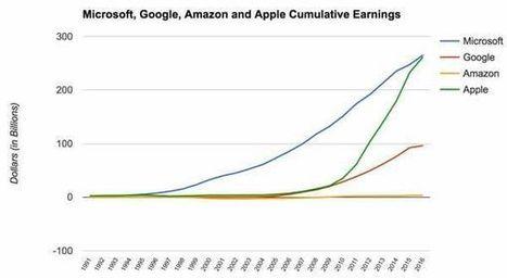 Qui a généré le plus de profits depuis sa création : Apple, Microsoft, Amazon ou Google ? | e-commerce  entreprise | Scoop.it