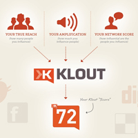 5 Simple Ways To Increase Your Klout   visualizing social media   Scoop.it